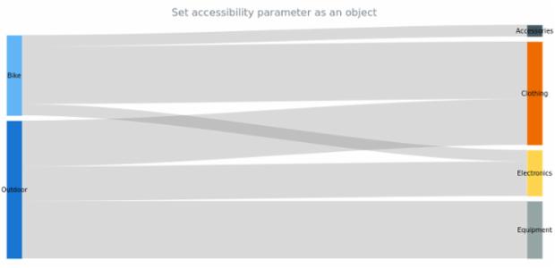 anychart.charts.Sankey.a11y set asObj created by AnyChart Team
