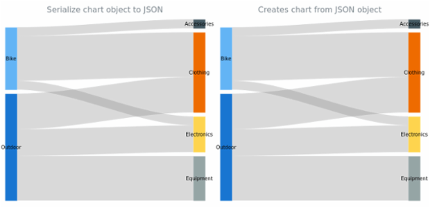 anychart.charts.Sankey.toJson asObj created by AnyChart Team