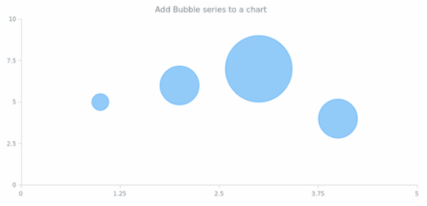 anychart.charts.Scatter.bubble created by AnyChart Team