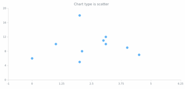 anychart.charts.Scatter.getType created by AnyChart Team