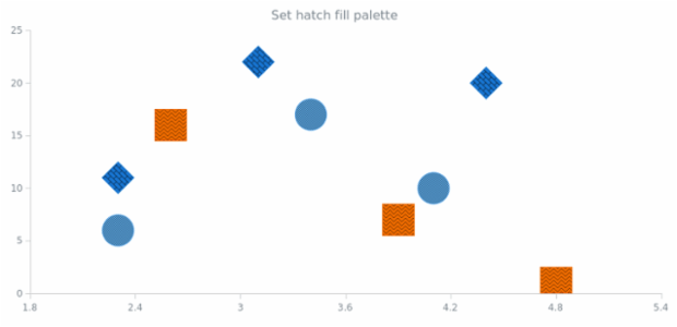 anychart.charts.Scatter.hatchFillPalette set created by AnyChart Team