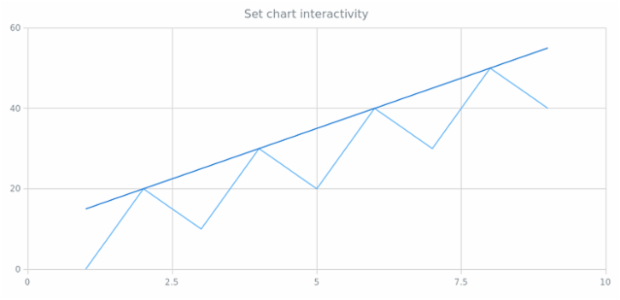 anychart.charts.Scatter.interactivity set created by AnyChart Team