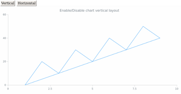 anychart.charts.Scatter.hovered set created by AnyChart Team