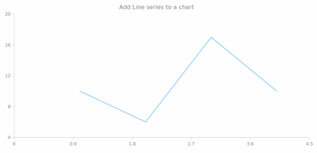 anychart.charts.Scatter.line created by AnyChart Team