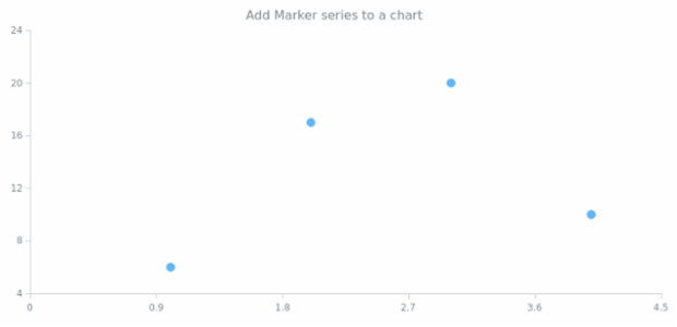 anychart.charts.Scatter.marker created by AnyChart Team