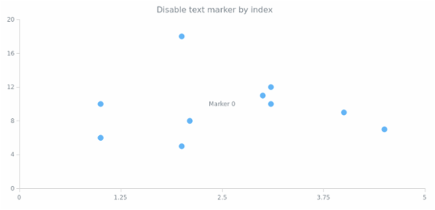 anychart.charts.Scatter.textMarker set asIndexBool created by AnyChart Team