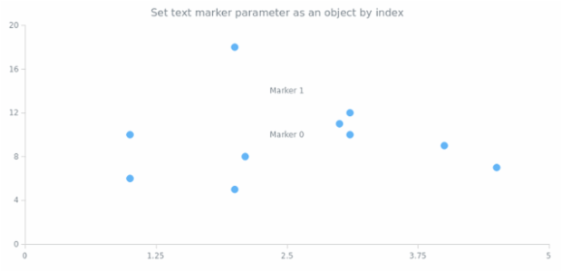 anychart.charts.Scatter.textMarker set asIndexObject created by AnyChart Team