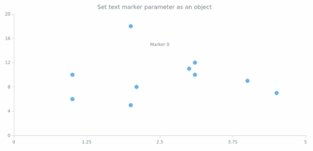 anychart.charts.Scatter.textMarker set asObject created by AnyChart Team