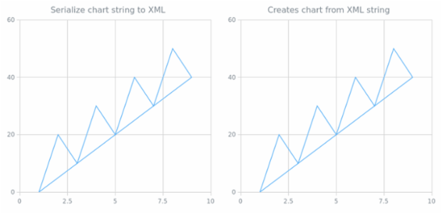 anychart.charts.Scatter.toXml asString created by AnyChart Team