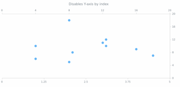 anychart.charts.Scatter.yAxis set asIndexBool created by AnyChart Team