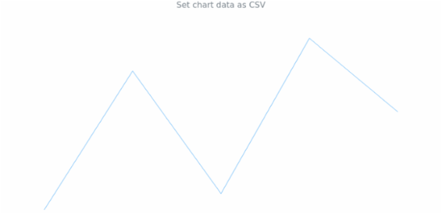 anychart.charts.Sparkline.data set asCSV created by AnyChart Team