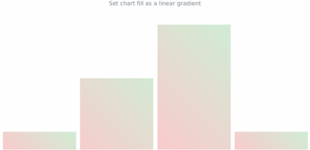 anychart.charts.Sparkline.fill set asLinear created by AnyChart Team