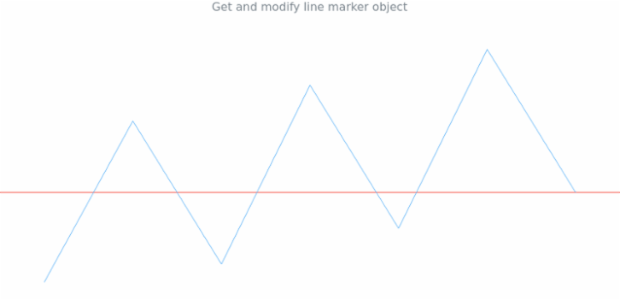 anychart.charts.Sparkline.lineMarker get created by AnyChart Team