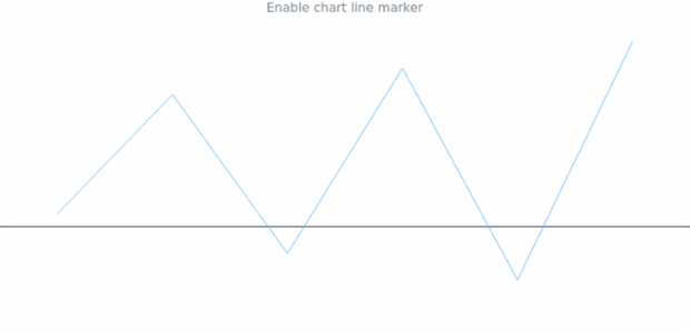 anychart.charts.Sparkline.lineMarker set asBoolean created by AnyChart Team