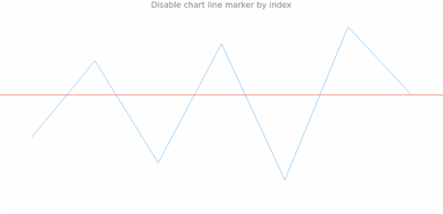 anychart.charts.Sparkline.lineMarker set asIndexNull created by AnyChart Team