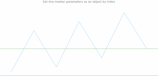 anychart.charts.Sparkline.lineMarker set asIndexObject created by AnyChart Team