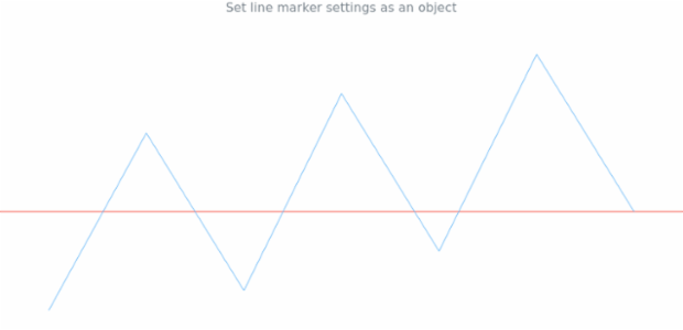 anychart.charts.Sparkline.lineMarker set asObject created by AnyChart Team