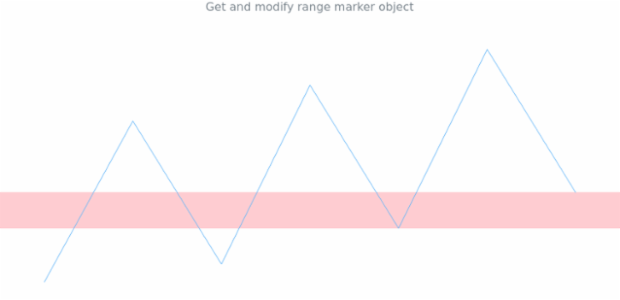 anychart.charts.Sparkline.rangeMarker get created by AnyChart Team
