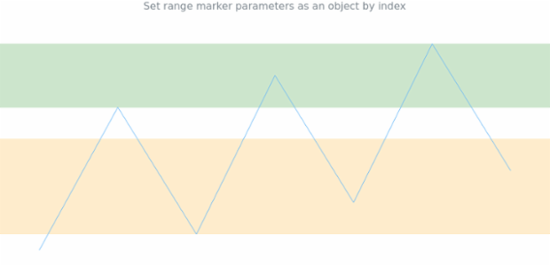anychart.charts.Sparkline.rangeMarker set asIndexObject created by AnyChart Team