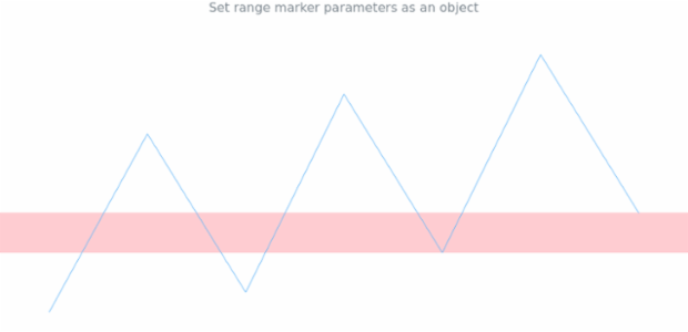 anychart.charts.Sparkline.rangeMarker set asObject created by AnyChart Team