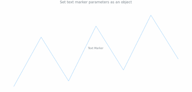 anychart.charts.Sparkline.textMarker set asObject created by AnyChart Team