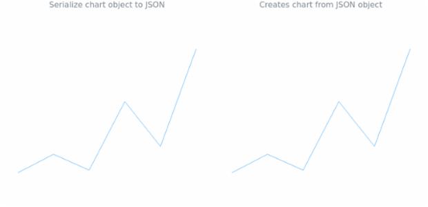 anychart.charts.Sparkline.toJson asObj created by AnyChart Team
