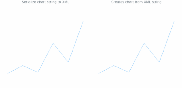 anychart.charts.Sparkline.toXml asString created by AnyChart Team