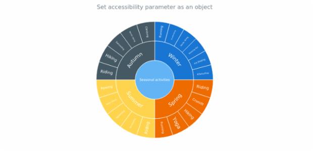 anychart.charts.Sunburst.a11y set asObj created by AnyChart Team