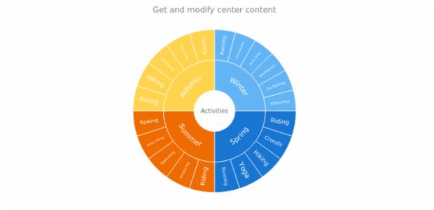 anychart.charts.Sunburst.center get created by AnyChart Team