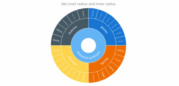 anychart.charts.Sunburst.radiusInnerRadius set created by AnyChart Team