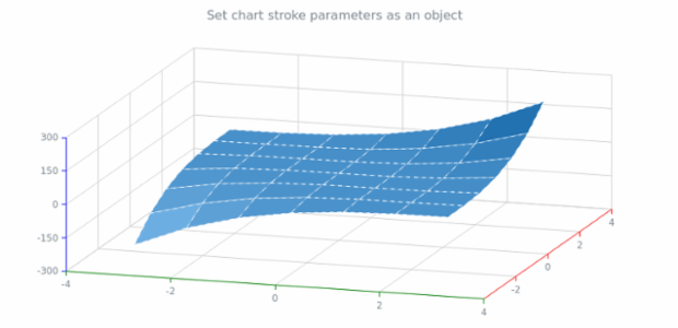 aanychart.charts.Surface.stroke set asObj created by AnyChart Team