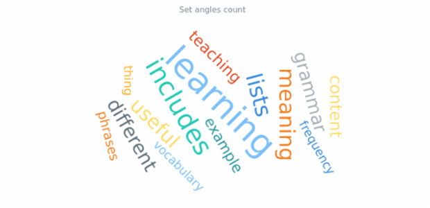 anychart.charts.TagCloud.anglesCount created by AnyChart Team