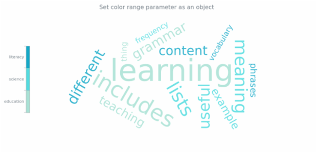 anychart.charts.TagCloud.colorRange set asObj created by AnyChart Team