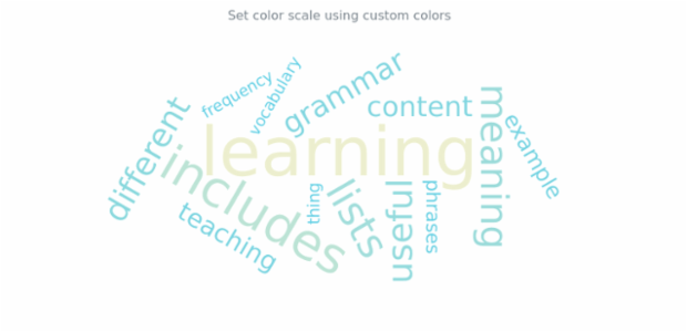 anychart.charts.TagCloud.colorScale set asColors created by AnyChart Team