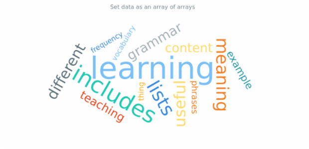 anychart.charts.TagCloud.data set asArray created by AnyChart Team