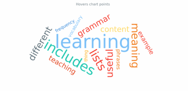 anychart.charts.TagCloud.hoverPoint created by AnyChart Team