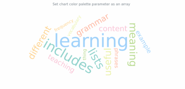 anychart.charts.TagCloud.palette set asArray created by AnyChart Team