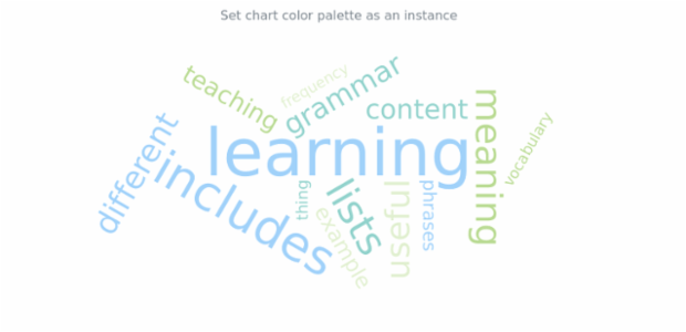 anychart.charts.TagCloud.palette set DistinctColors created by AnyChart Team