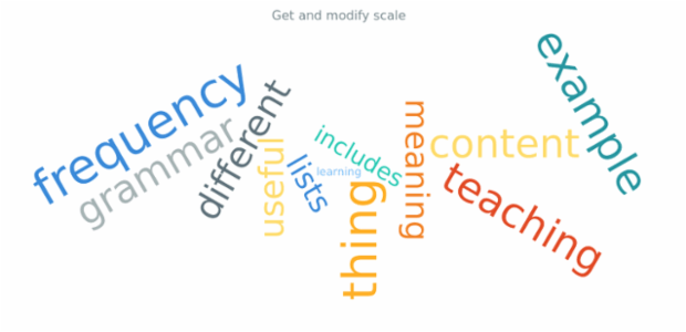 anychart.charts.TagCloud.scale get created by AnyChart Team