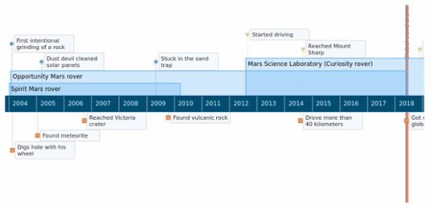 anychart.timeline created by AnyChart Team
