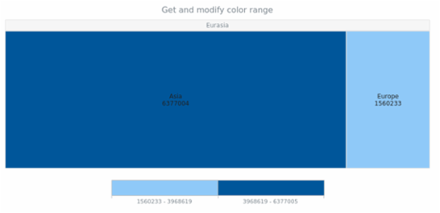 anychart.charts.TreeMap.colorRange get created by AnyChart Team