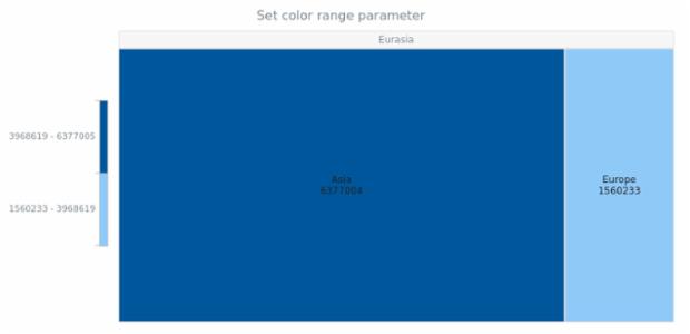 anychart.charts.TreeMap.colorRange set created by AnyChart Team