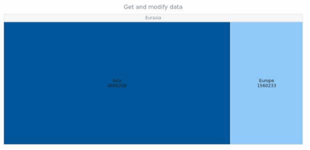 anychart.charts.TreeMap.data get created by AnyChart Team
