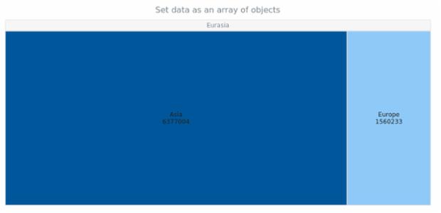anychart.charts.TreeMap.data set asArrayOfObject created by AnyChart Team