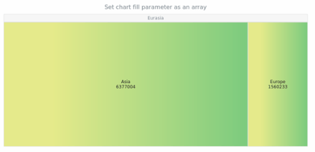 anychart.charts.TreeMap.fill set asArray created by AnyChart Team