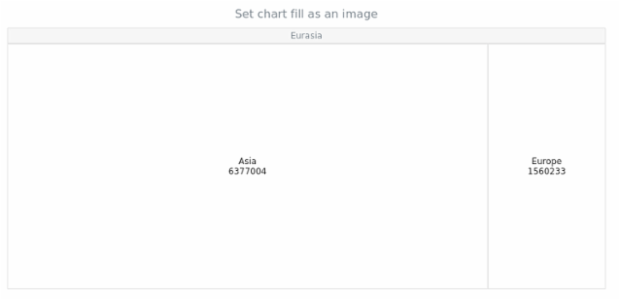 anychart.charts.TreeMap.fill set asImg created by AnyChart Team