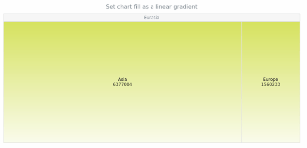 anychart.charts.TreeMap.fill set asLinear created by AnyChart Team