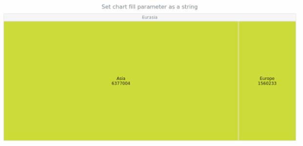 anychart.charts.TreeMap.fill set asString created by AnyChart Team