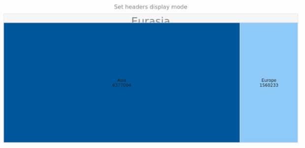 anychart.charts.TreeMap.headersDisplayMode set created by AnyChart Team
