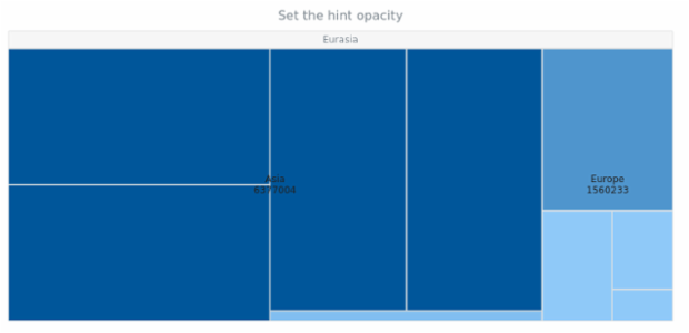 anychart.charts.TreeMap.hintOpacity set created by AnyChart Team